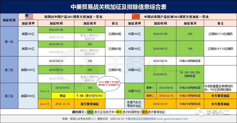 申博官网_中美贸易战第一阶段协议1月15日签署,3000亿A清单即速高涨加征