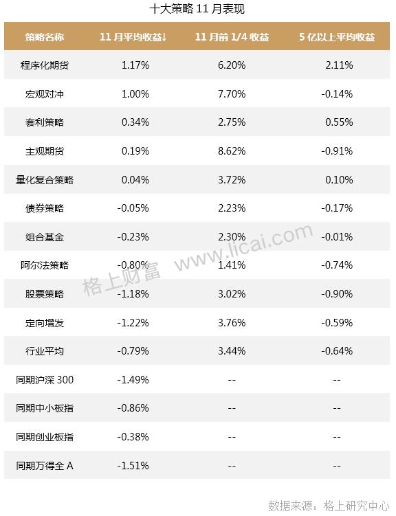 「太原炒股配资」私募十一月报:11月百亿以上股票策略私募逆势上