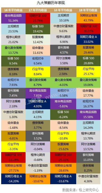 """挂机赚钱:2019年私募行业年报:私募行业走出2018年""""寒冬"""""""