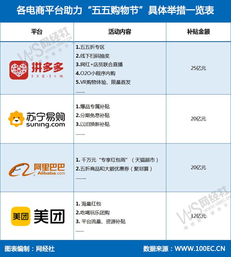 """各电商平台助力""""五五购物节""""具体举措一览表(1).jpg"""
