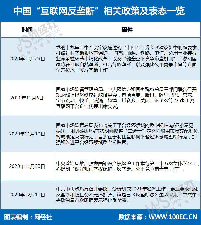 """中国""""互联网反垄断""""相关政策一览(1).jpg"""
