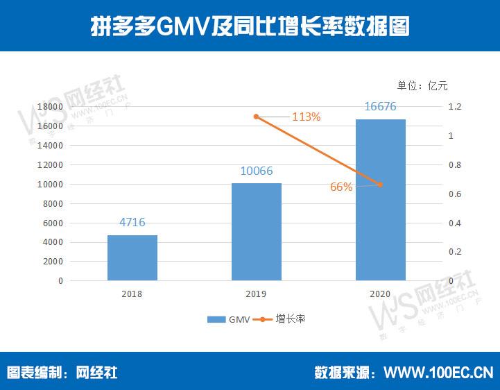 拼多多GMV及同比增长率数据图(1).jpg