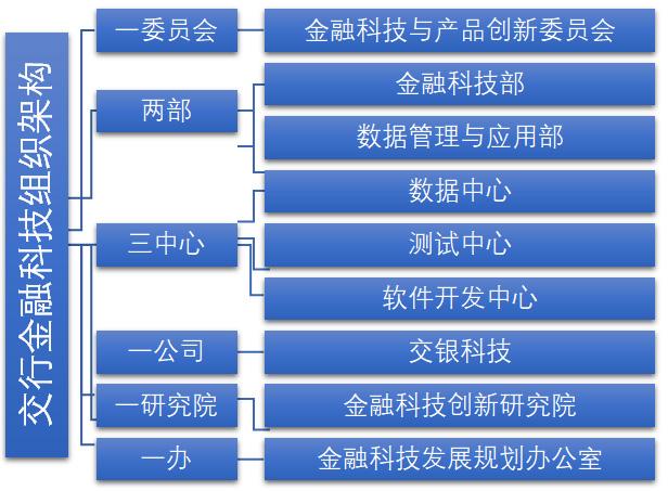 交通银行金融科技组织架构
