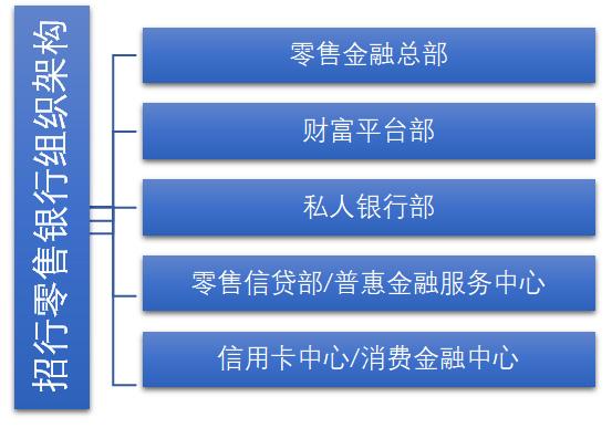 招商银行招行对零售金融组织架构