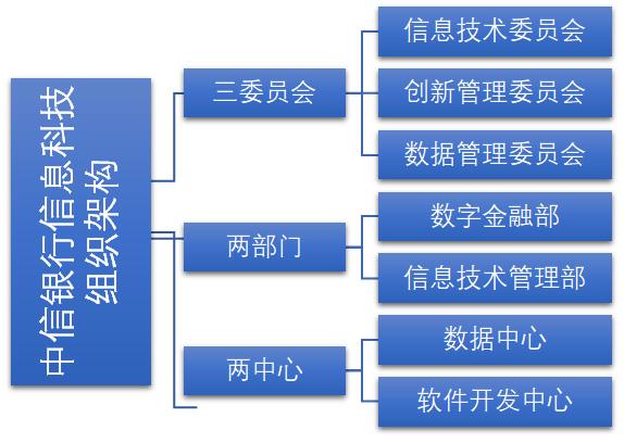 中信银行信息科技组织体系