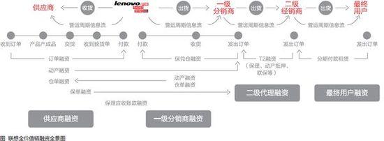 联想集团组织结构_企业现金流内部控制流程设计_基于coso报告整体框架视角