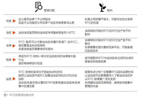 随着中国企业在全球市场的迅速扩展,它们与世界各地制造和贸易实体之间的贸易关系变得越来越复杂。因此多国企业间的贸易关系经常导致司库流程无效和交易成本增加。近来,越来越多的企业采用贸易中心(trading centre, TC)模式来简化这些贸易关系。该模式主要用于解决整个供应链中各种各样的问题。此外,其焦点仍放在集中管理以及通过最大程度地减少流程重复、业务协作的最大化和利用规模实现成本效率获益等方面。贸易中心(trading centre, TC)模式还寻求供应商、贸易中心与买方实体之间利润分配的最优化,以