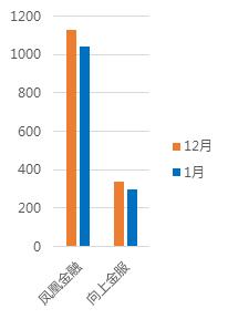 1月北京网贷报告:行业整改大潮,成交额环比下降5.83%9