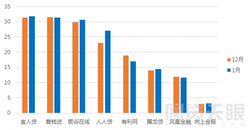 1月北京网贷报告:行业整改大潮,成交额环比下降5.83%7