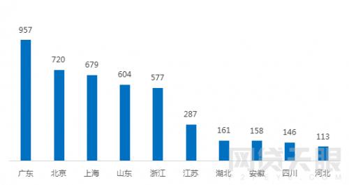 1月北京网贷报告:行业整改大潮,成交额环比下降5.83%1