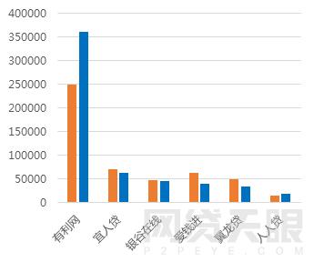 1月北京网贷报告:行业整改大潮,成交额环比下降5.83%8