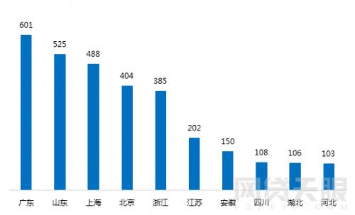 1月北京网贷报告:行业整改大潮,成交额环比下降5.83%3