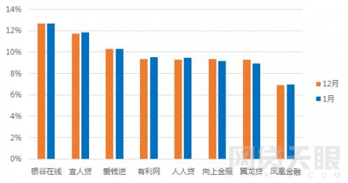 1月北京网贷报告:行业整改大潮,成交额环比下降5.83%6