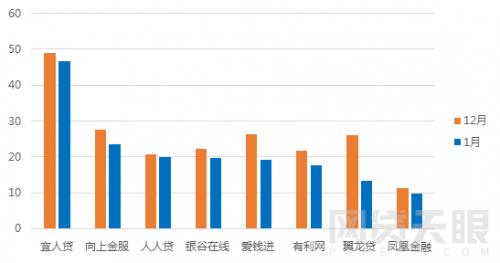 1月北京网贷报告:行业整改大潮,成交额环比下降5.83%5