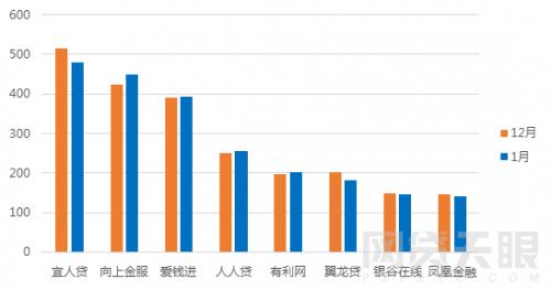 1月北京网贷报告:行业整改大潮,成交额环比下降5.83%12