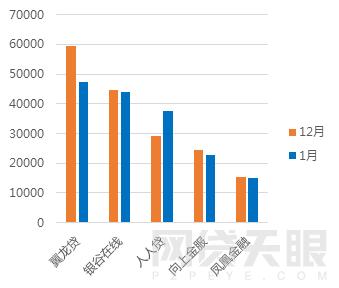 1月北京网贷报告:行业整改大潮,成交额环比下降5.83%11