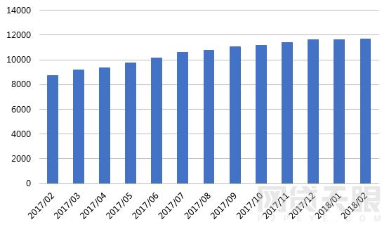 2月网贷行业报告:春节小憩,网贷行业短期遇冷3