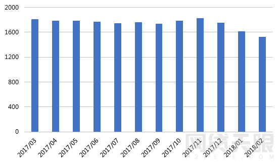 2月网贷行业报告:春节小憩,网贷行业短期遇冷6