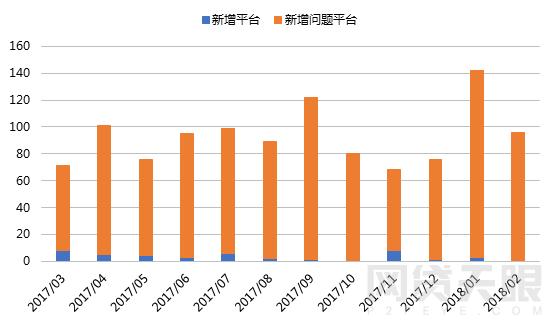 2月网贷行业报告:春节小憩,网贷行业短期遇冷7
