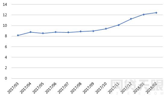 2月网贷行业报告:春节小憩,网贷行业短期遇冷16