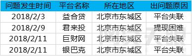 2月北京网贷报告:春节遇冷 成交额再次下跌4