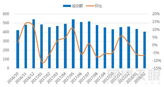 2月北京网贷报告:春节遇冷 成交额再次下跌2