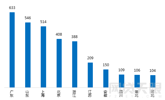 2月北京网贷报告:春节遇冷 成交额再次下跌3