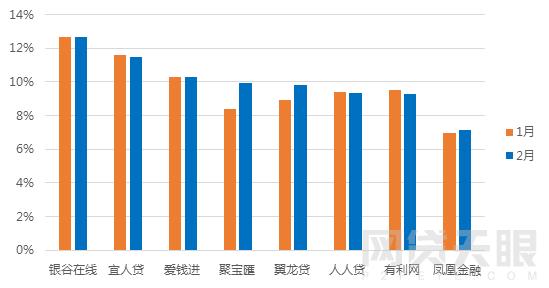 2月北京网贷报告:春节遇冷 成交额再次下跌6