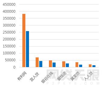 2月北京网贷报告:春节遇冷 成交额再次下跌8