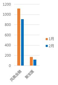 2月北京网贷报告:春节遇冷 成交额再次下跌9