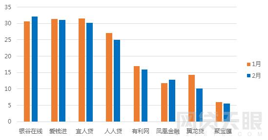 2月北京网贷报告:春节遇冷 成交额再次下跌7