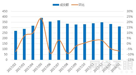 2月浙江网贷报告:成交额再次下跌 新增3家问题平台2