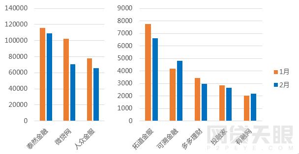 2月浙江网贷报告:成交额再次下跌 新增3家问题平台8