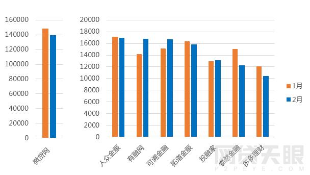 2月浙江网贷报告:成交额再次下跌 新增3家问题平台9