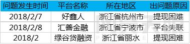 2月浙江网贷报告:成交额再次下跌 新增3家问题平台4