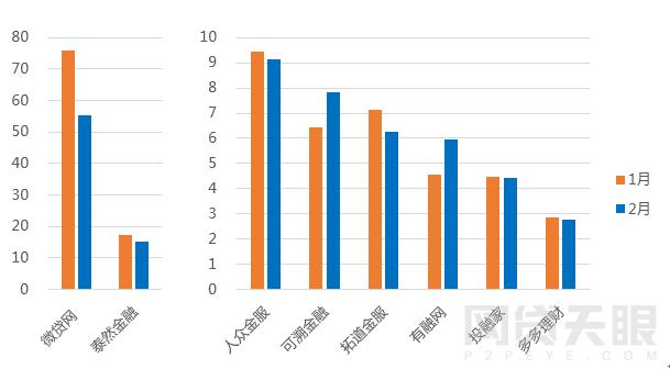 2月浙江网贷报告:成交额再次下跌 新增3家问题平台5