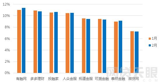 2月浙江网贷报告:成交额再次下跌 新增3家问题平台6
