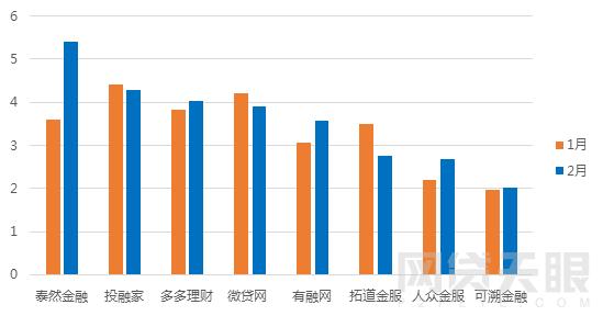 2月浙江网贷报告:成交额再次下跌 新增3家问题平台7