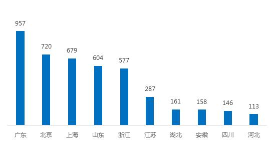 2月广东网贷报告:成交额下降 在运营平台持续减少1