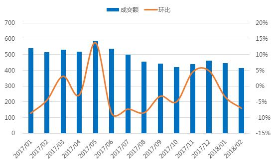 2月广东网贷报告:成交额下降 在运营平台持续减少2