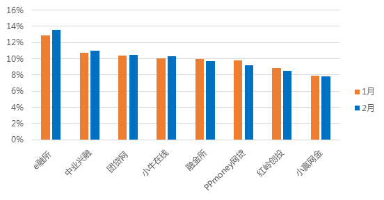 2月广东网贷报告:成交额下降 在运营平台持续减少7