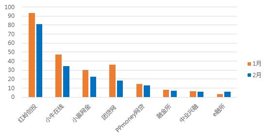 2月广东网贷报告:成交额下降 在运营平台持续减少6