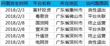 2月广东网贷报告:成交额下降 在运营平台持续减少4