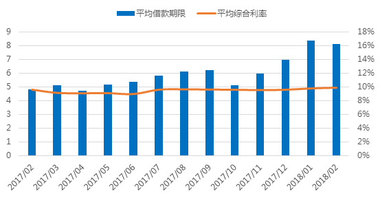 2月广东网贷报告:成交额下降 在运营平台持续减少5