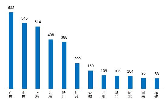 2月广东网贷报告:成交额下降 在运营平台持续减少3