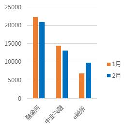 2月广东网贷报告:成交额下降 在运营平台持续减少13