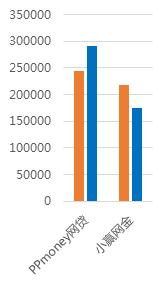 2月广东网贷报告:成交额下降 在运营平台持续减少10