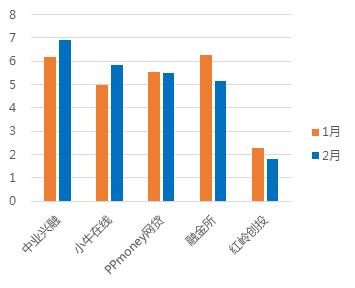 2月广东网贷报告:成交额下降 在运营平台持续减少9