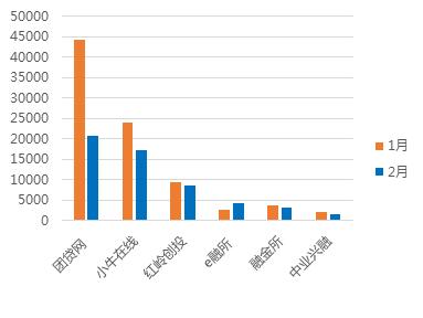 2月广东网贷报告:成交额下降 在运营平台持续减少11