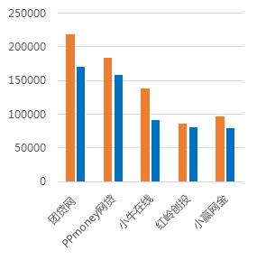 2月广东网贷报告:成交额下降 在运营平台持续减少12
